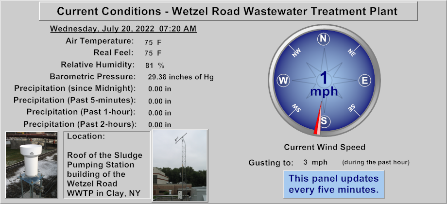 Wetzel Road WWTP - Current Weather Conditions